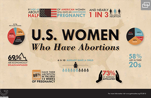 490-USWomenWhoHaveAbortions